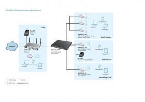système wifi